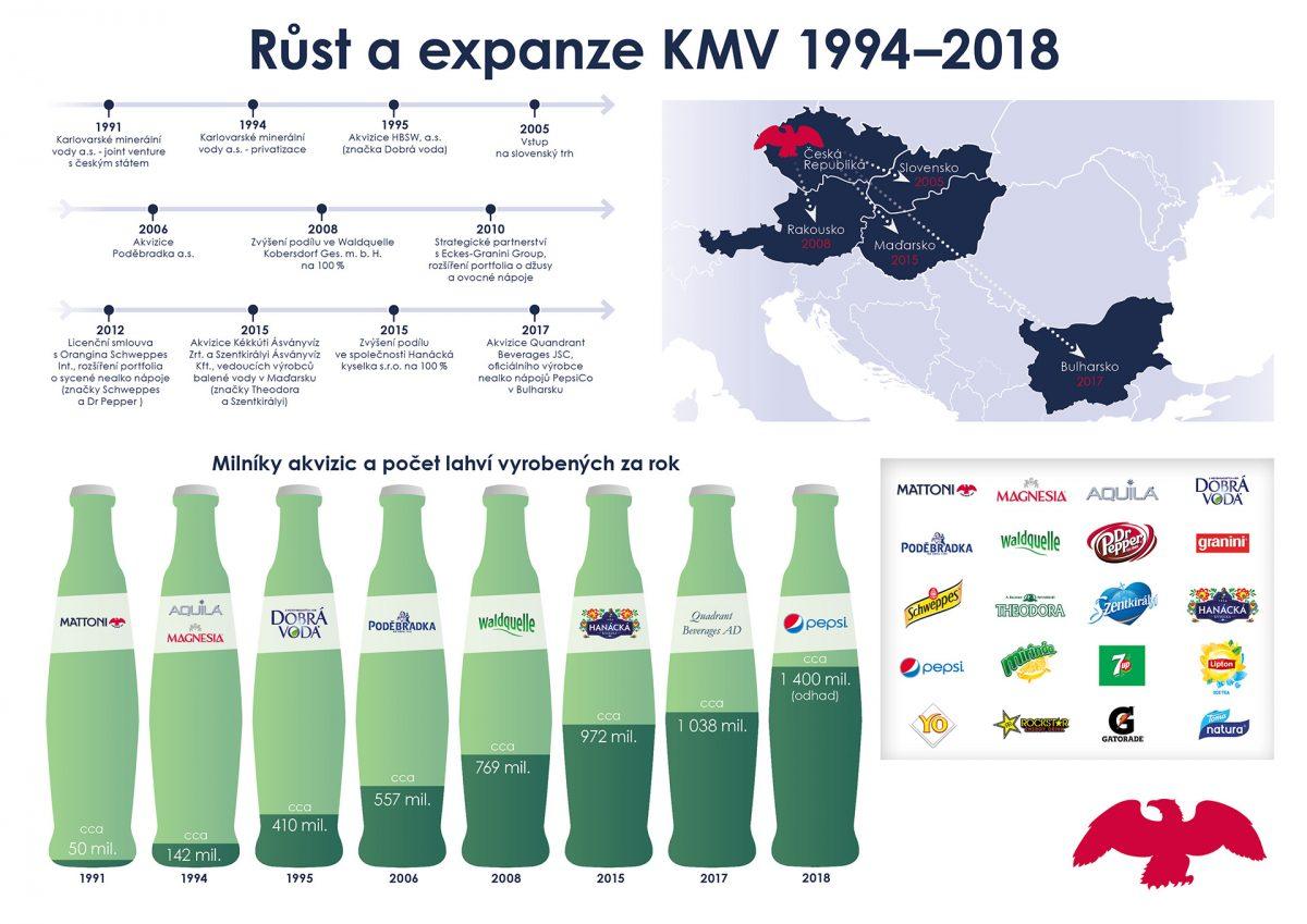 Expanze Karlovarských minerálních vod