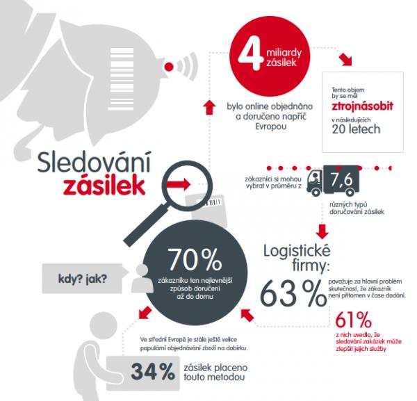 Z interního průzkumu Mall.cz