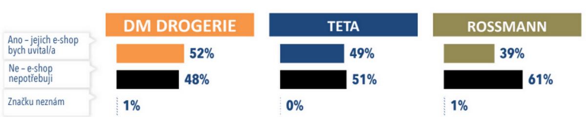 Které drogistické e-shopy si Češi nejvíce přejí. Zdroj: Acomware