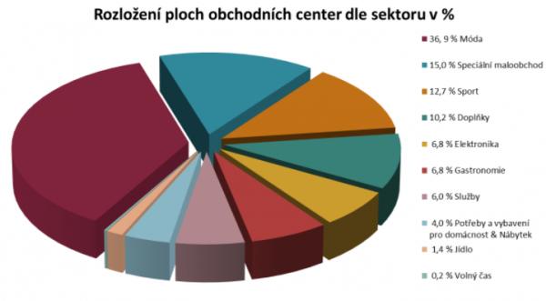 Rozložení nájemní plochy obchodních center v Česku. Zdroj: CBRE