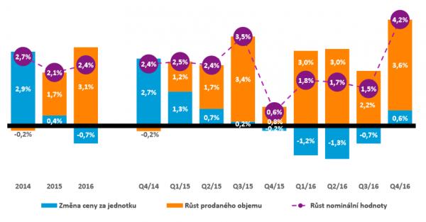 Dynamika českého FMCG trhu 2015 versus 2016. Zdroj: Nielsen
