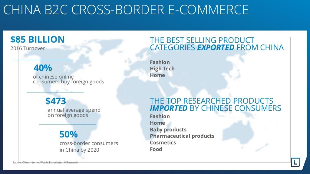 Čínský internet a e-commerce v číslech. Zdroj: Lengow