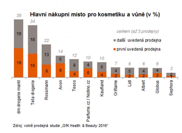 Kde Češi nejvíce nakupují kosmetiku a vůně podle průzkumu GfK