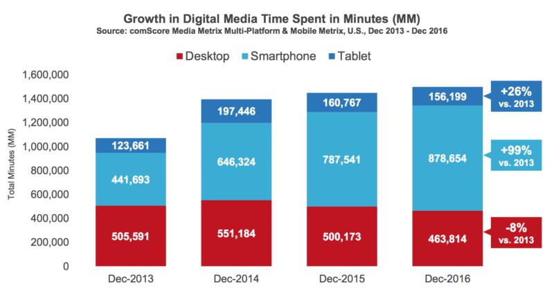 Čas strávený u digitálních médií