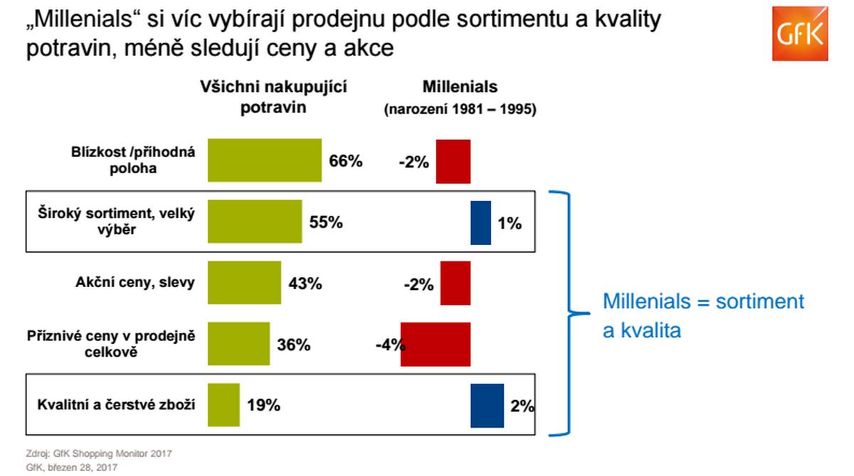 Nákupní preference Mileniálů. Zdroj: GfK