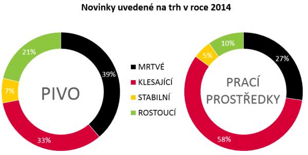 Úspěch novinek z roku 2014 po dvou letech na trhu. Zdroj: Nielsen