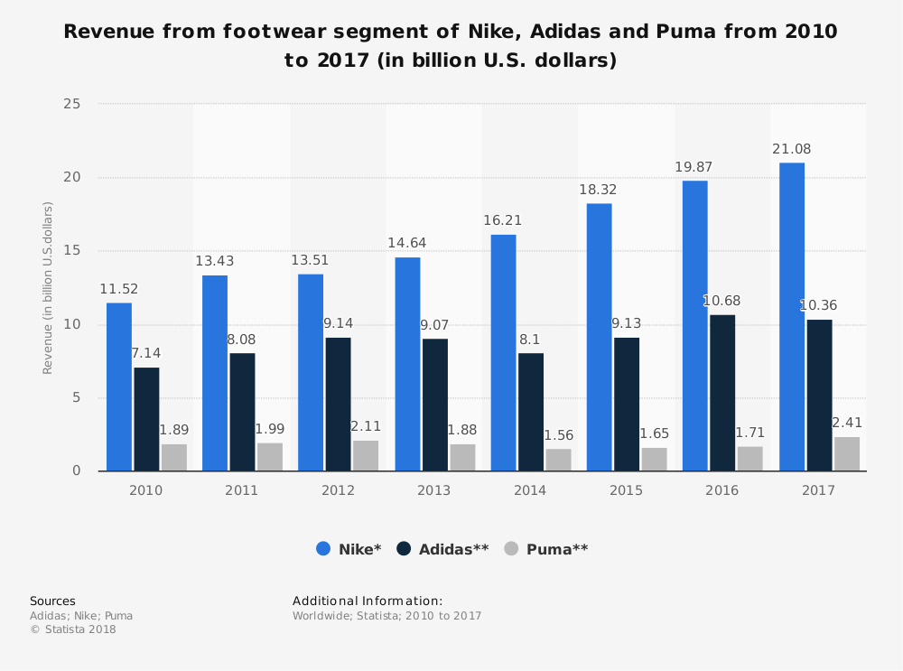 Statistic: Revenue from footwear segment of Nike, Adidas and Puma from 2010 to 2017 (in billion U.S. dollars) | Statista
