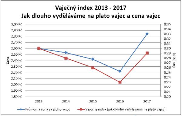 Růst ceny vajec během pěti let. Zdroj: Česká distribuční