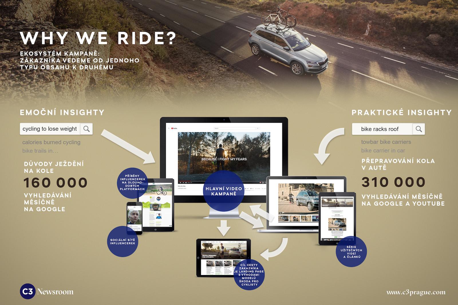 Náčrt ekosystému kampaně Why We Ride pro značku Škoda s vyznačenými uživatelskými cestami a insighty, z nichž vycházely jednotlivé typy obsahu