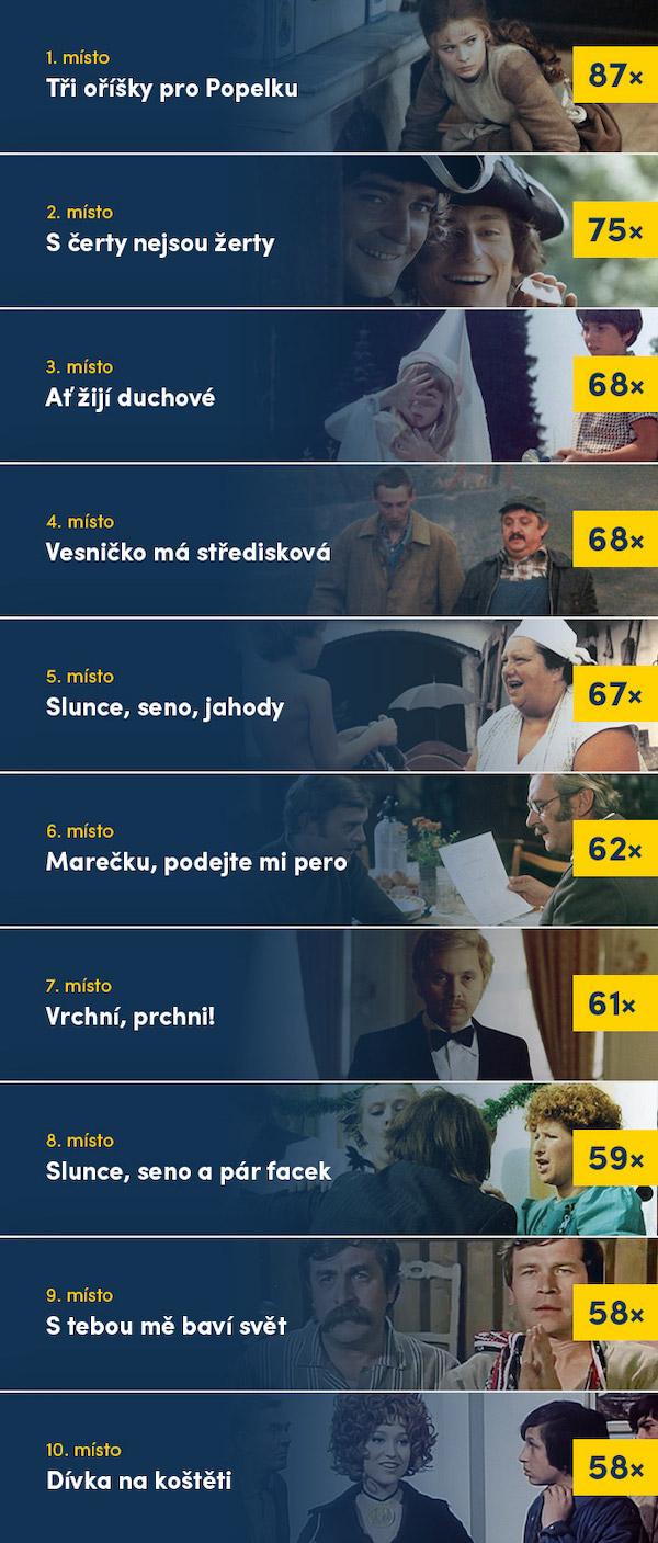 Nejoblíbenější české filmy v pirátských kopiích na Ulož.to