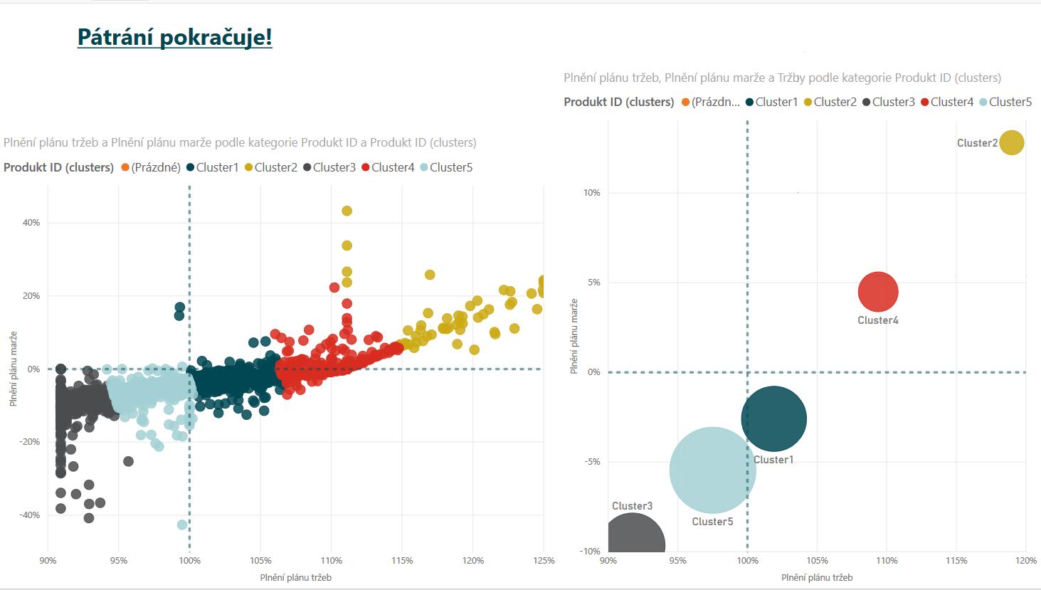 Graf plnění plánu marží a tržeb. Zněho je jasně vidět, kdo jsou hrdinové, kdo padouši.