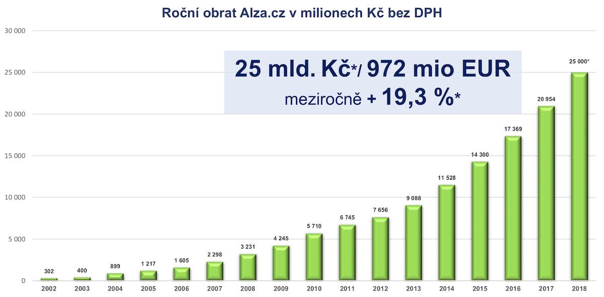 Vývoj obratu největšího českého e-shopu Alza.cz