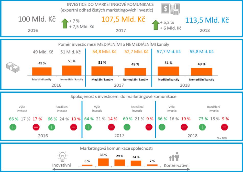 Expertní odhad marketingových investic pro rok 2018. Zdroj: Asociace komunikačních agentur (AKA), Nielsen Admosphere