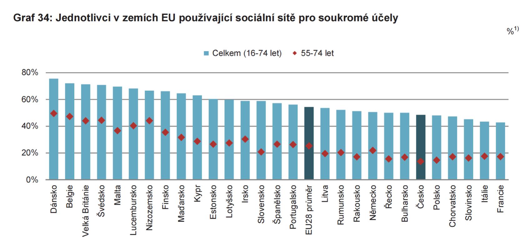 Sociální sítě v Evropské unii
