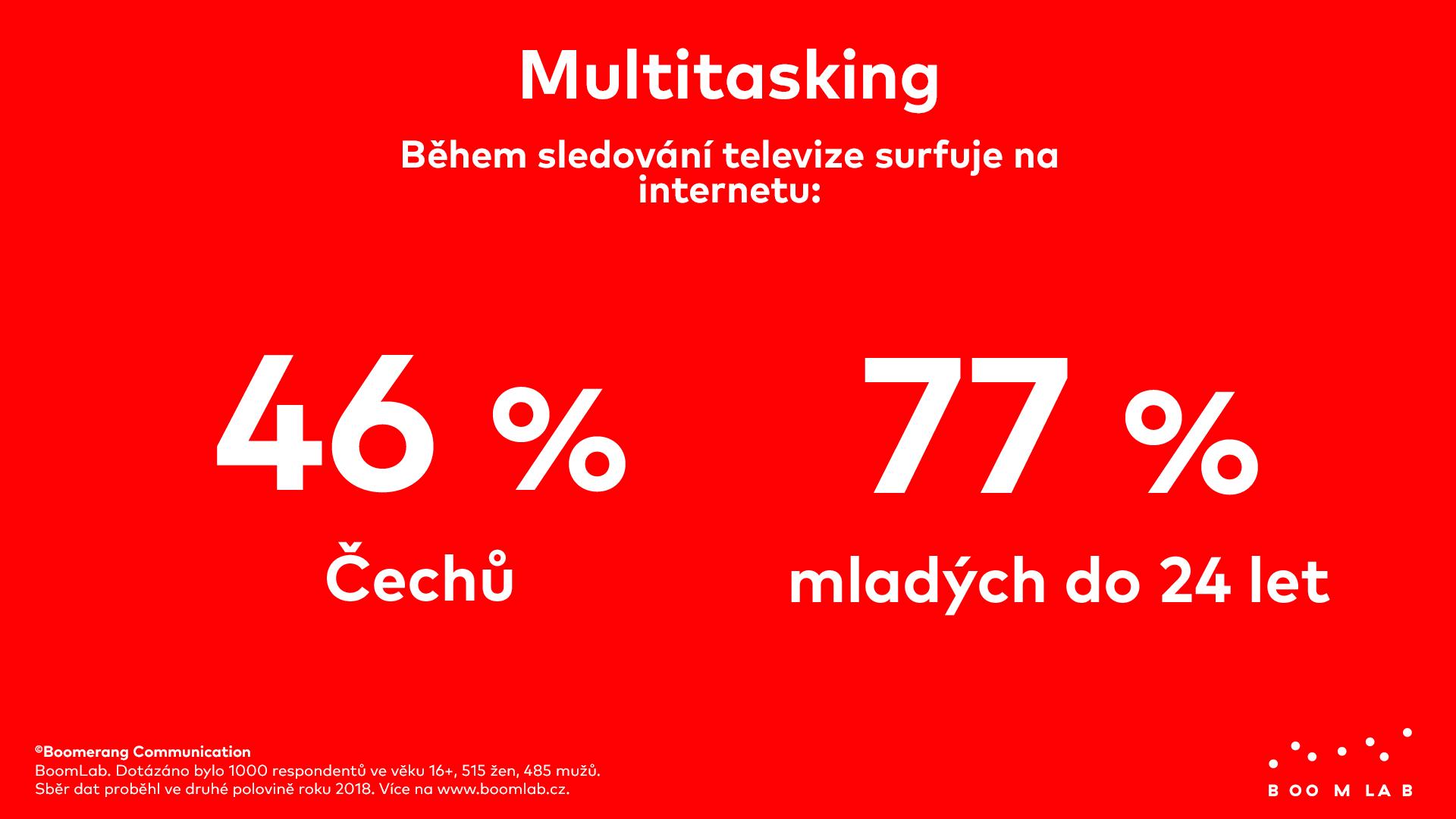 Televize bojuje odivákovu pozornost sweby, komunikátory i tištěnými magazíny a novinami