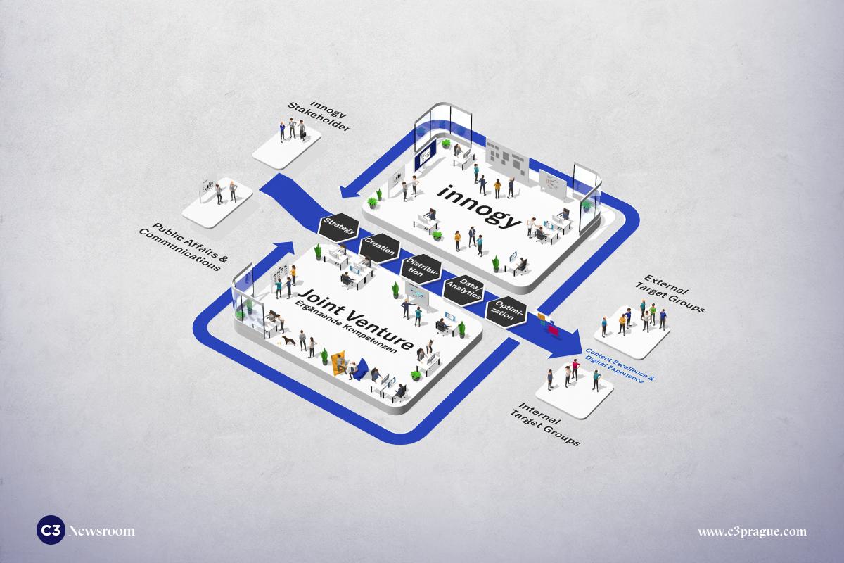 Vizualizace fungování konceptu velkého centrálního newsroomu Innogy.C3