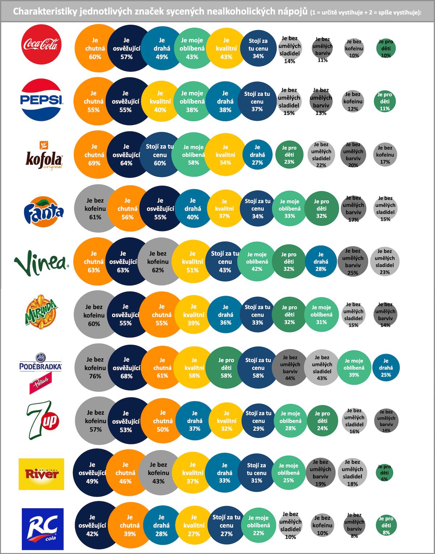 Charakteristiky jednotlivých značek sycených nápojů