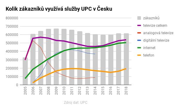 Počet zákazníků UPC Česká republika