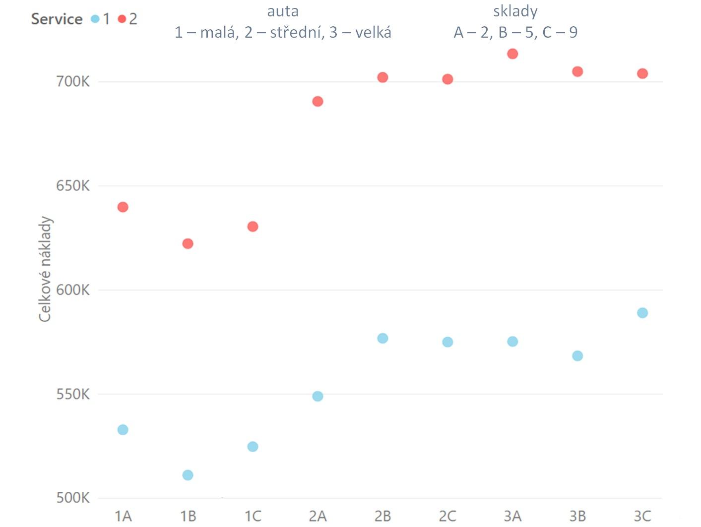 Celkové náklady na různé varianty distribuční strategie