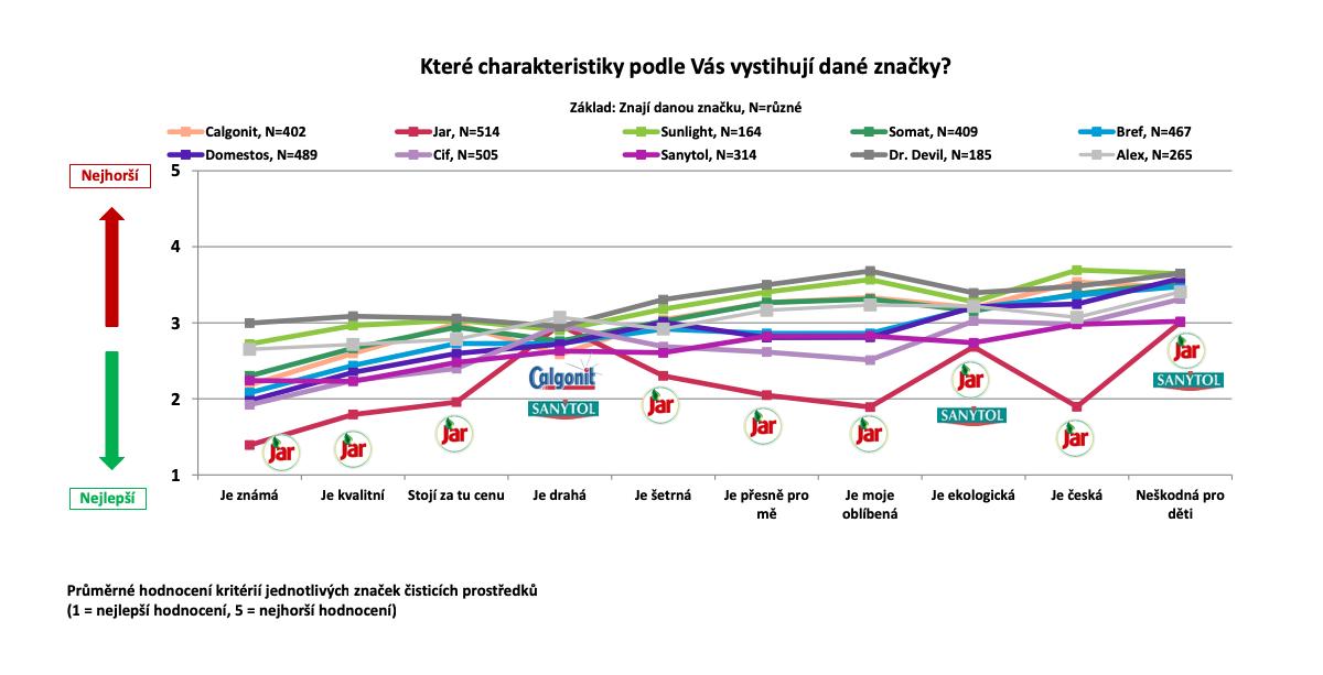 Charakteristika značek čisticích prostředků podle Čechů online. Zdroj: Český národní panel, Nielsen Admosphere