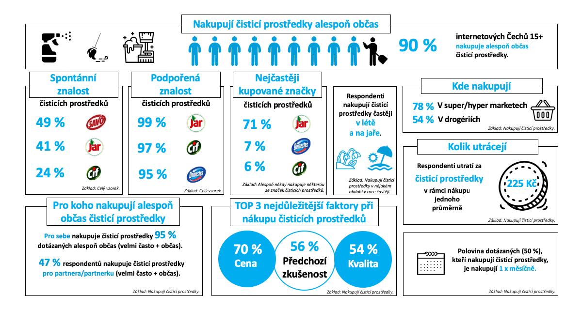 Výsledky průzkumu v kostce. Zdroj: Český národní panel, Nielsen Admosphere
