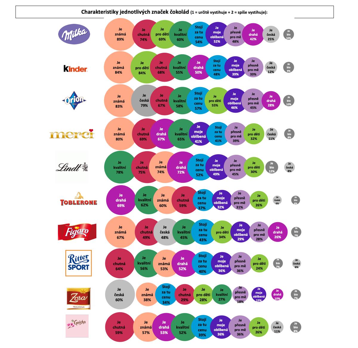 Charakteristika značek čokolád podle Čechů online. Zdroj: Český národní panel, Nielsen Admosphere
