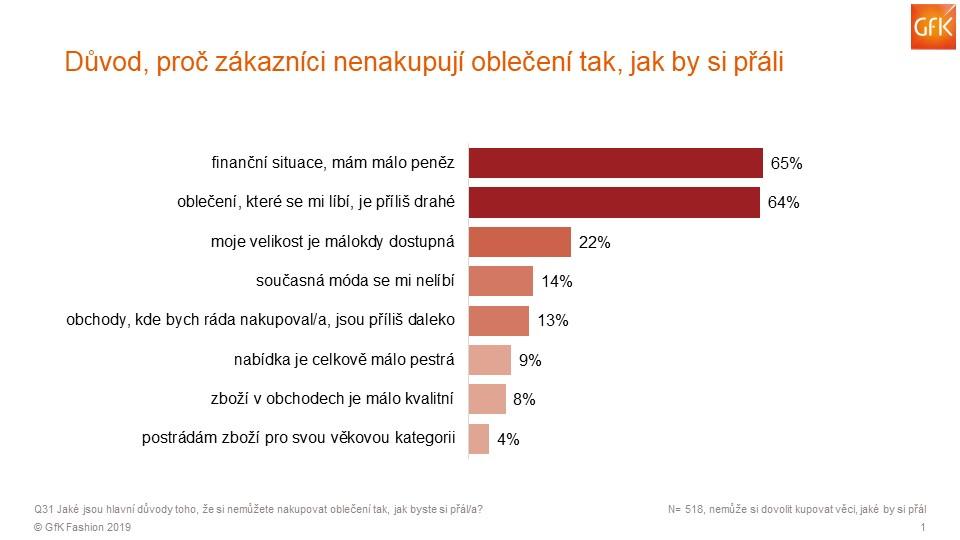 Výzkum GfK ohledně módy v Česku