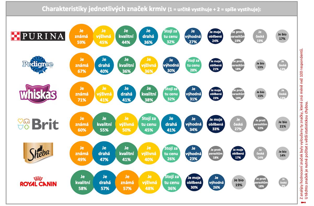 Charakteristika značek krmiv pro domácí zvířata podle Čechů online. Zdroj: Český národní panel, Nielsen Admosphere