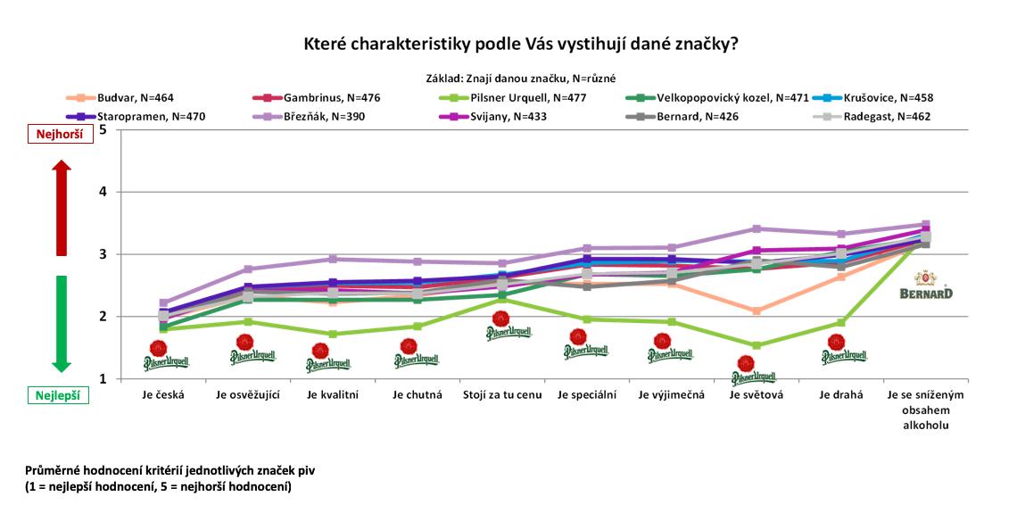 Charakteristika český pivních značek podle Čechů online. Zdroj: Český národní panel, Nielsen Admosphere