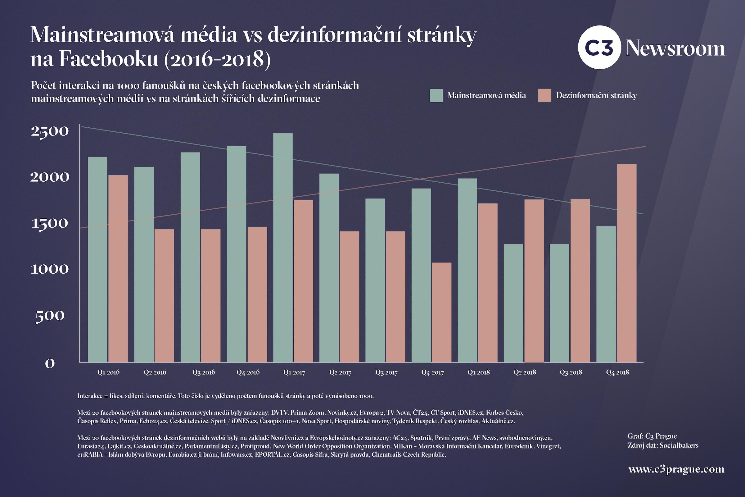 Analýza engagementu vybraných českých médií (2016–2018)
