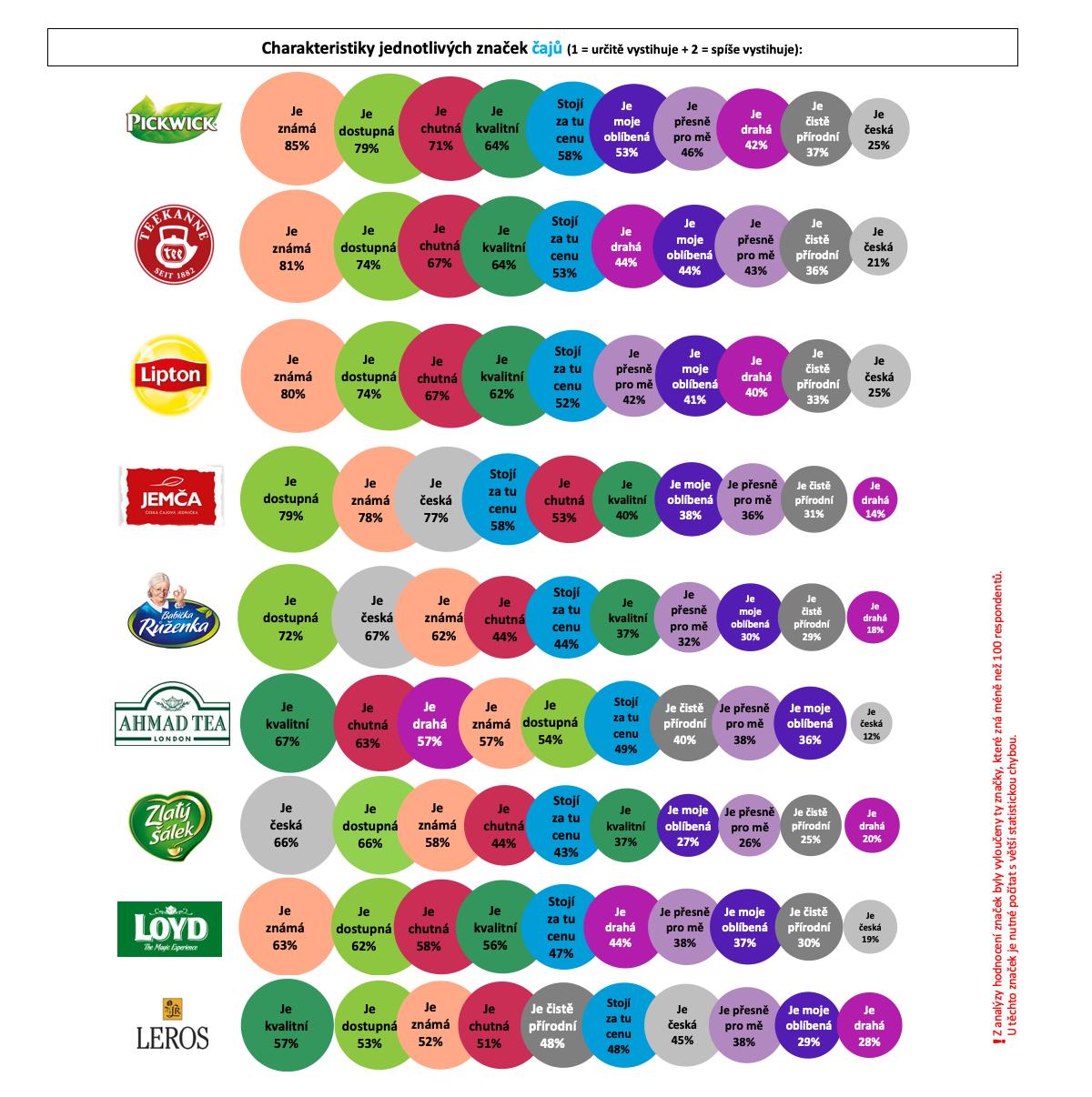 Charakteristika značek čajů podle Čechů online. Zdroj: Český národní panel, Nielsen Admosphere
