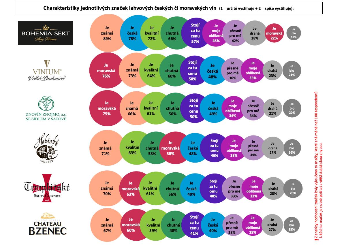 Charakteristika značek vín podle Čechů online. Zdroj: Český národní panel, Nielsen Admosphere