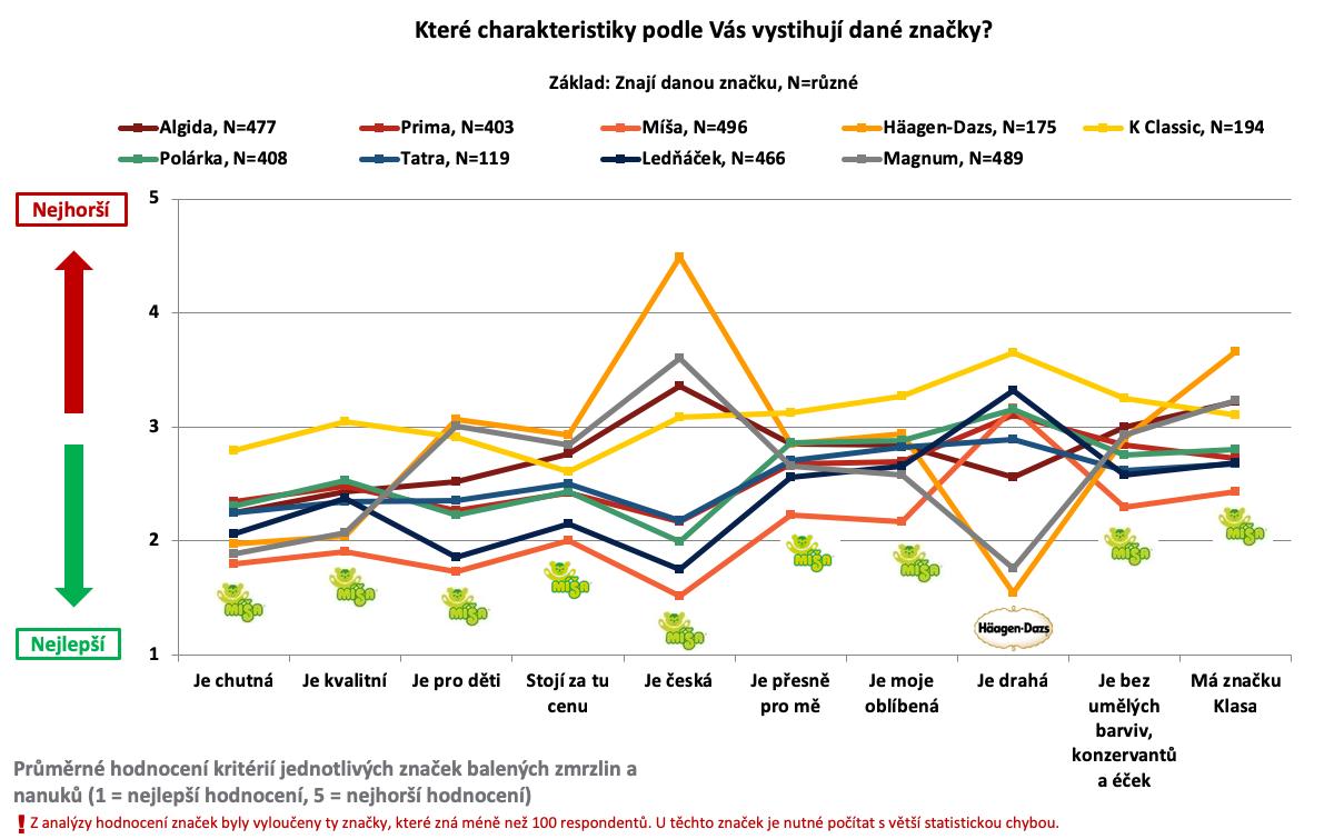 Charakteristika značek zmrzlin a nanuků podle Čechů online. Zdroj: Český národní panel, Nielsen Admosphere