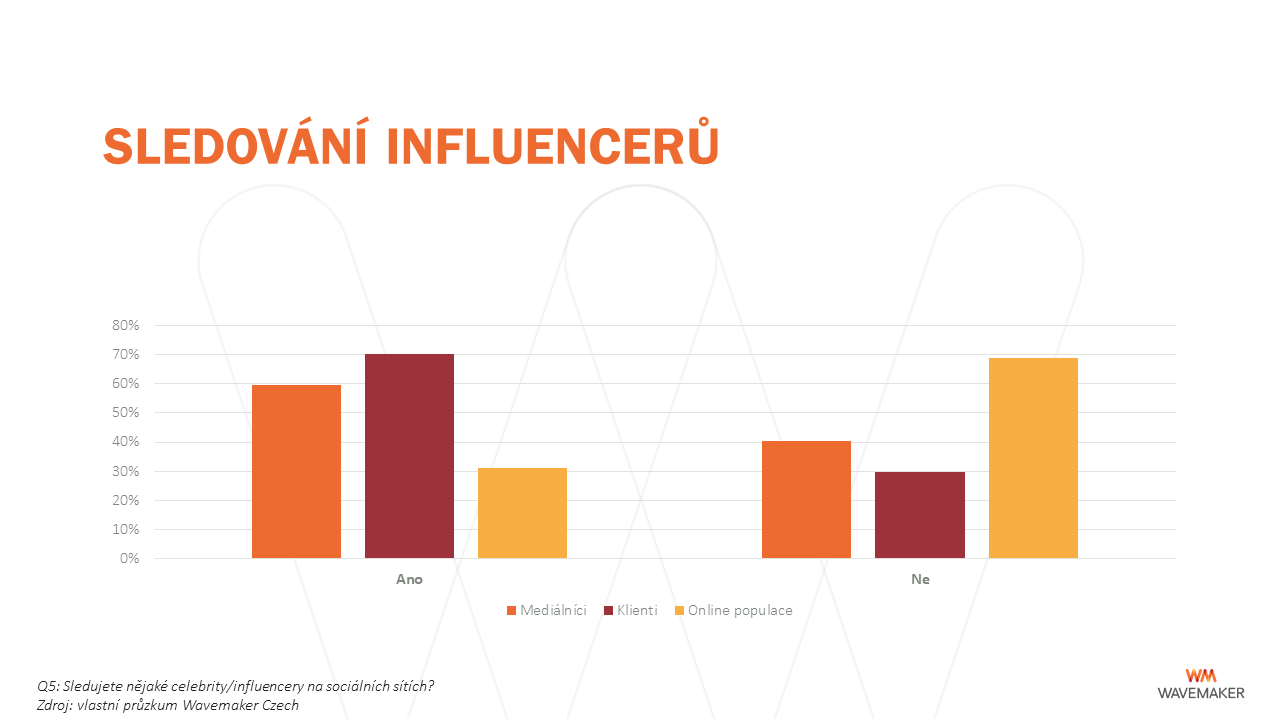 Influenceři: sledování
