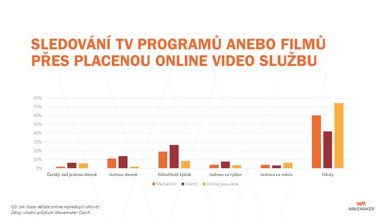 Online: placené videoslužby