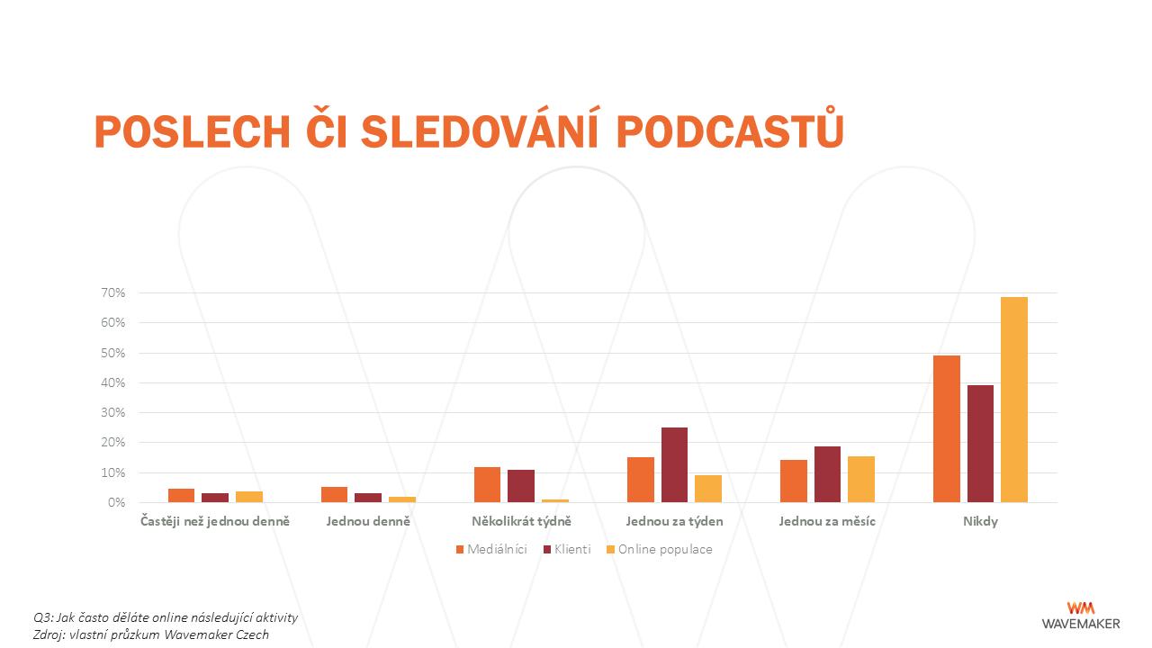 Online: podcasty