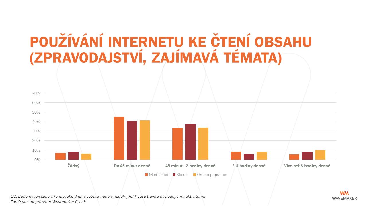 Víkend: používání internetu ke čtení obsahu