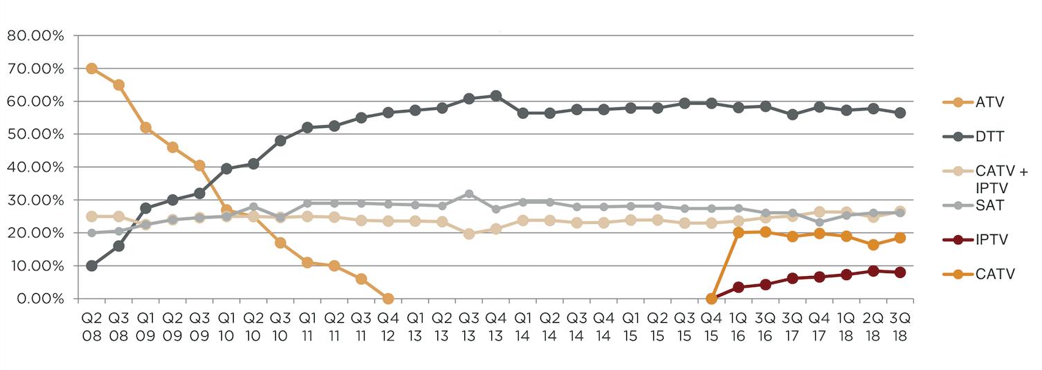 Podíl televizních platforem. Zdroj: Nielsen Admosphere, 2018