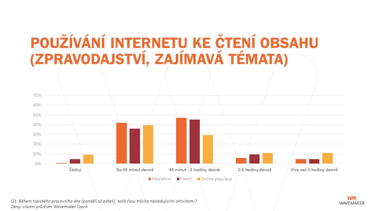 Pracovní den: používání internetu ke čtení obsahu