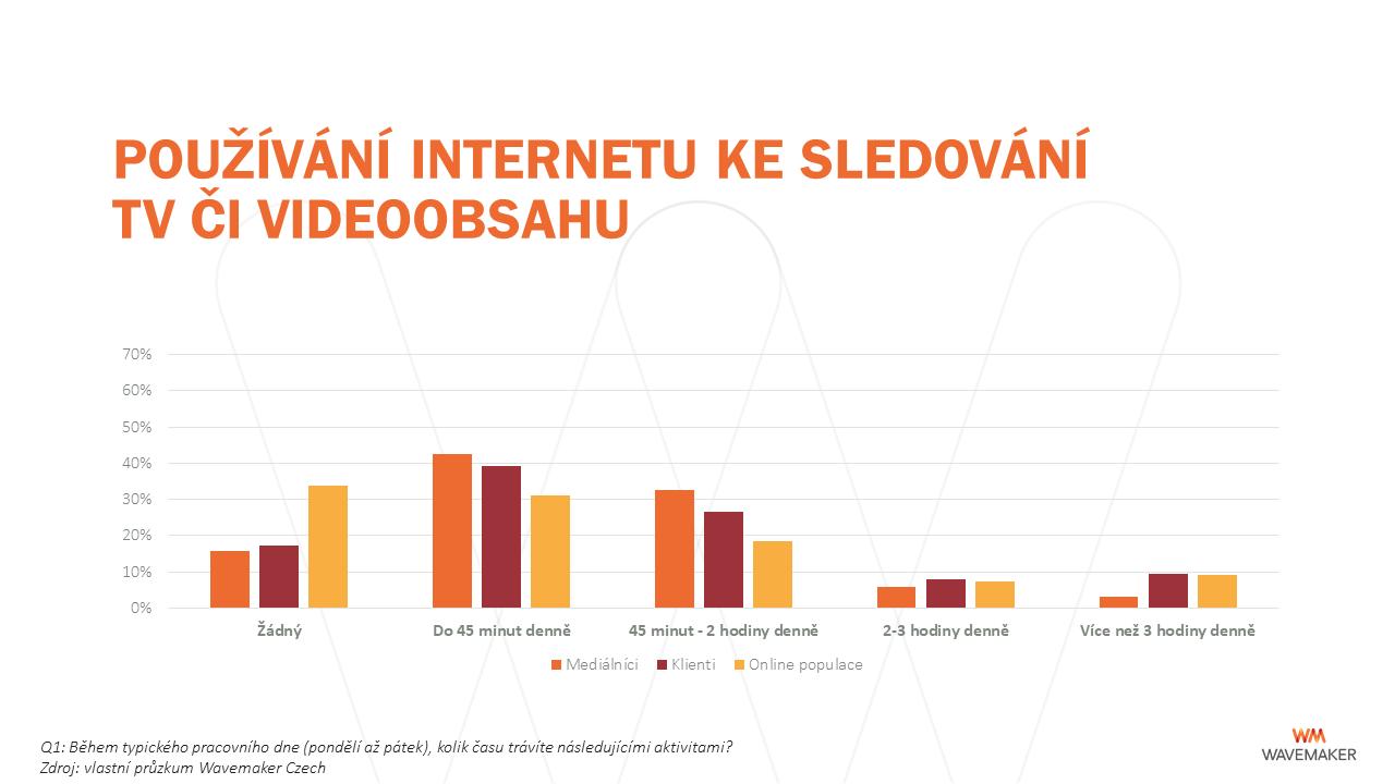 Pracovní den: používání internetu ke sledování videoobsahu