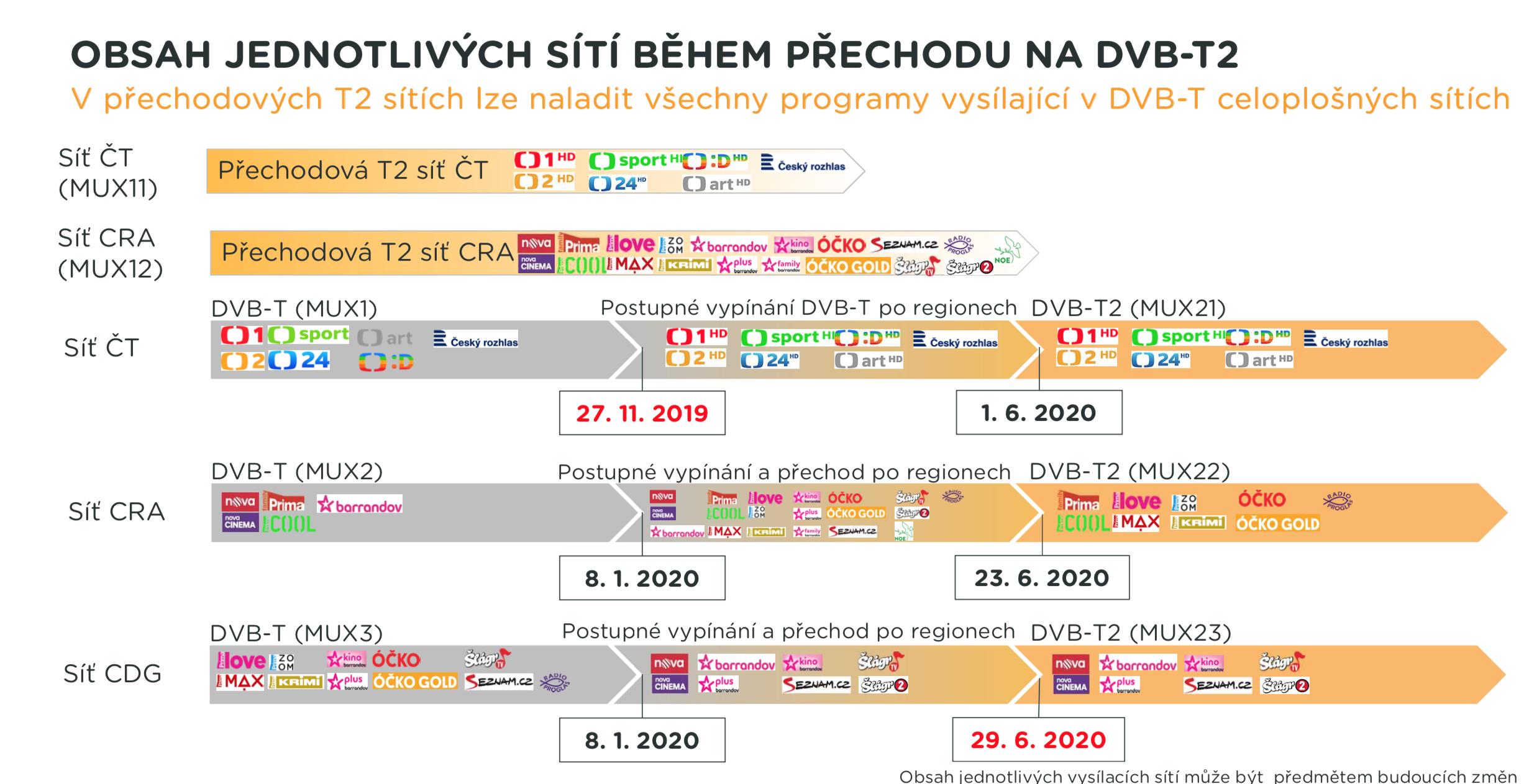 Jak se bude měnit obsah sítí při přechodu na DVB-T2