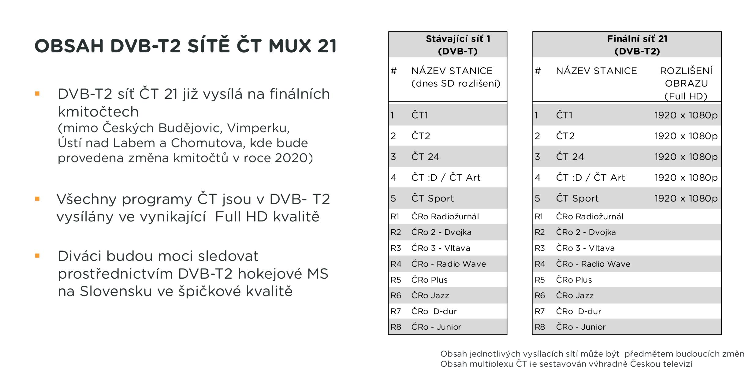 Co v DVB-t2 přinese síť 21, veřejnoprávní multiplex