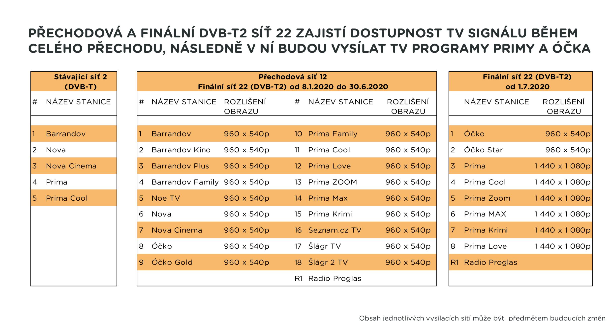 Co v DVB-t2 přinese síť 22
