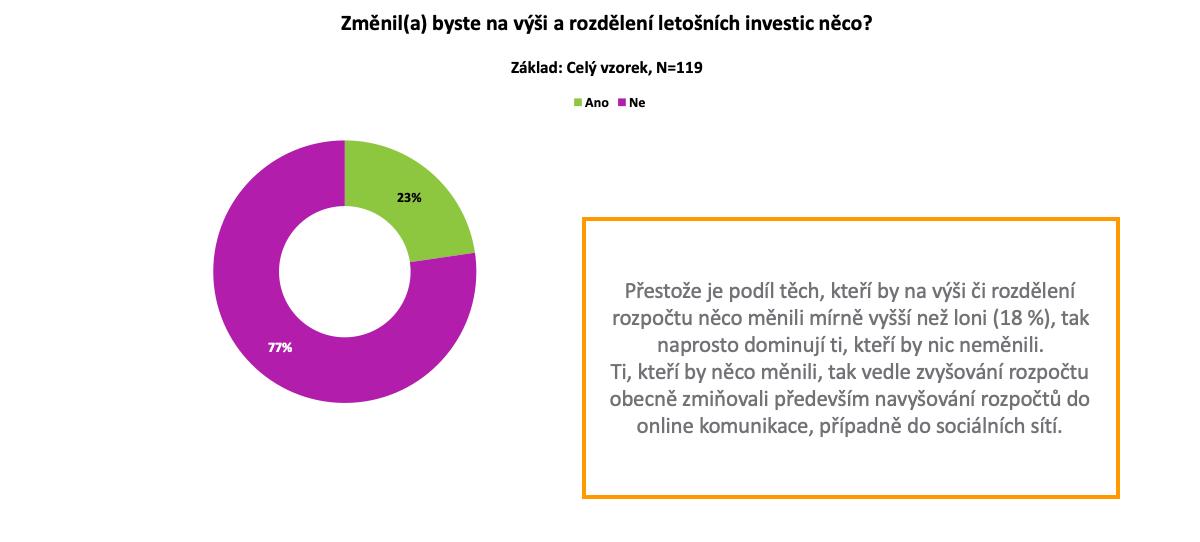 Co si myslí marketéři v Česku