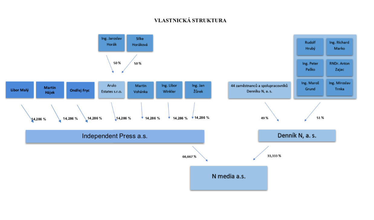 Vlastnická struktura Deníku N v červenci 2019. Zdroj: Deník N