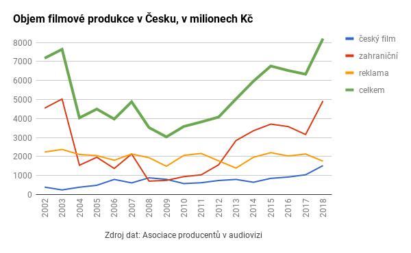Objem filmové produkce v Česku v roce 2018