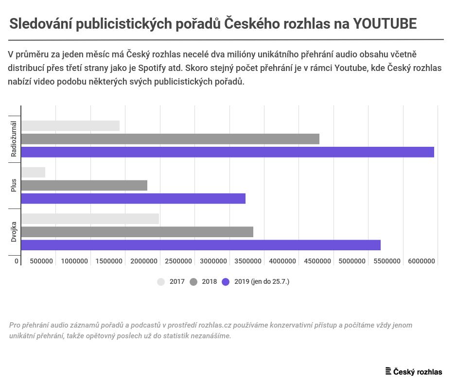 Poslechovost pořadů Českého rozhlasu na YouTube