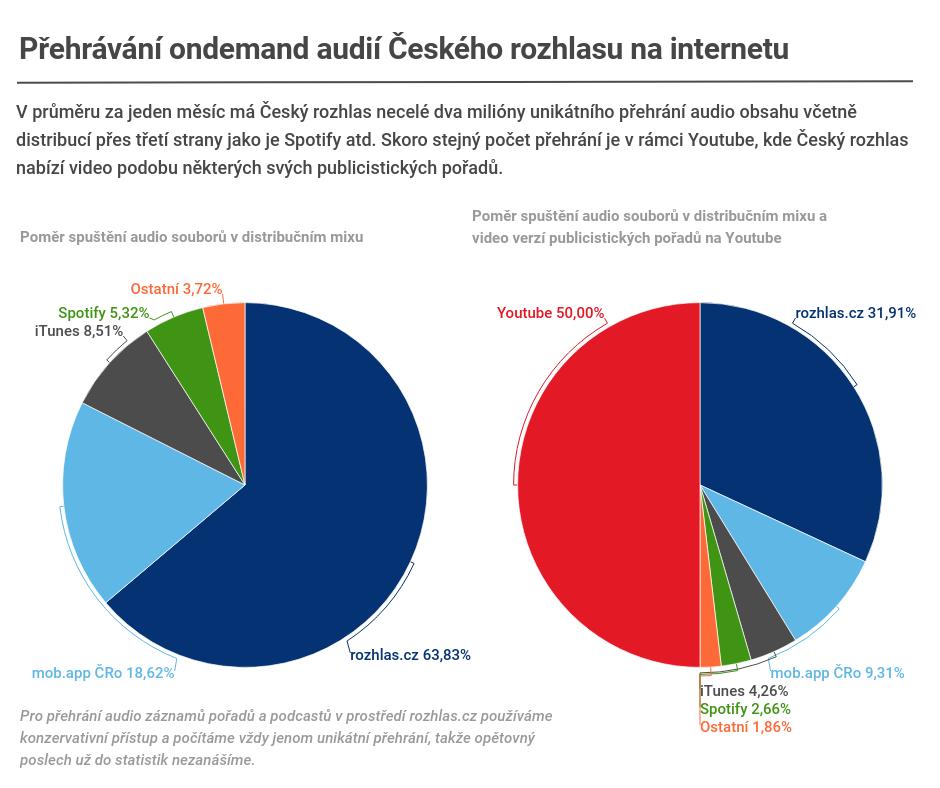 Internetové přehrávání audií Českého rozhlasu