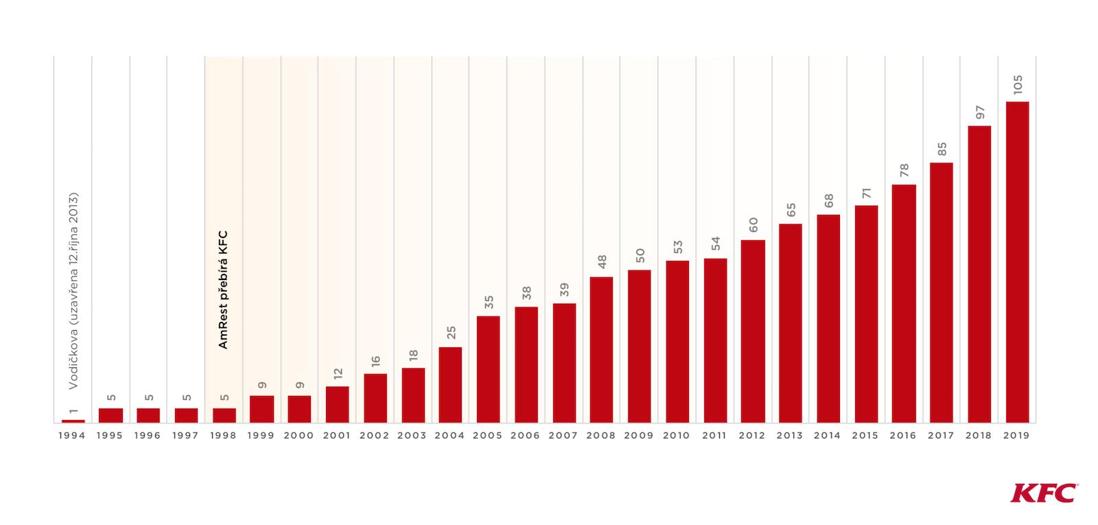 Vývoj počtu provozoven KFC v Česku