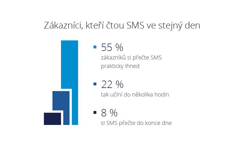 SMS sdělení jsou vhodná tam, kde o sobě chcete dát vědět rychle, stručně a výstižně